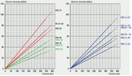 DOSTAWA GRATIS! 01539136 Pompa hydrauliczna tłoczkowa dwustrumieniowa Hydro Leduc (objętość robocza: 75+75cm³, prędkość obrotowa: 1350 min-1 /obr/min)
