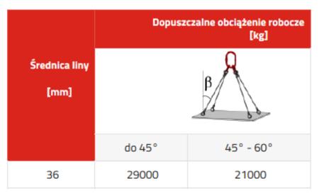 DOSTAWA GRATIS! 33948497 Zawiesie linowe czterocięgnowe miproSling T 29,0/21,0 (długość liny: 1m, udźwig: 21-29 T, średnica liny: 36 mm, wymiary ogniwa: 340x180 mm)