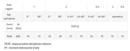 DOSTAWA GRATIS! 33948562 Śruba z uchem obrotowo-uchylnym PLBW 15t M48 (udźwig: 15 T, gwint: M48)